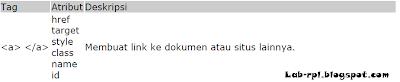 Tag Link Pada HTML