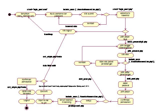 Diagram Activity State pemesanan tiket pesawat