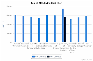 Top 10 MBA Tuition Comparison - Living Cost Chart