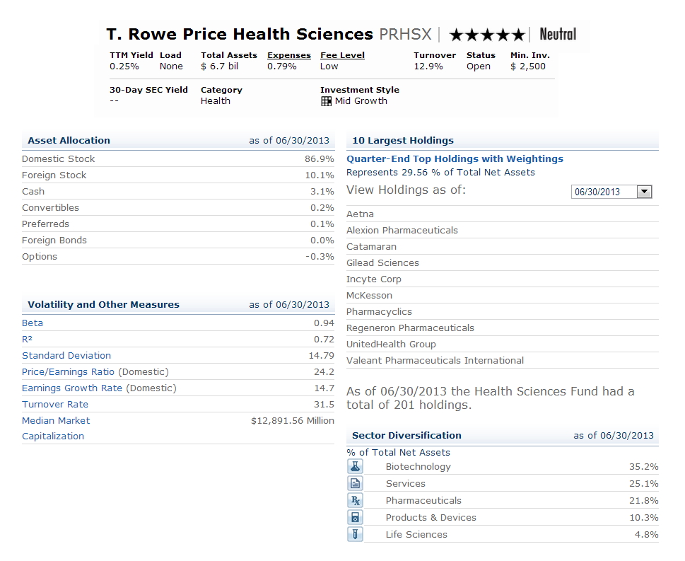 The total portfolio t rowe price health sciences fund prhsx