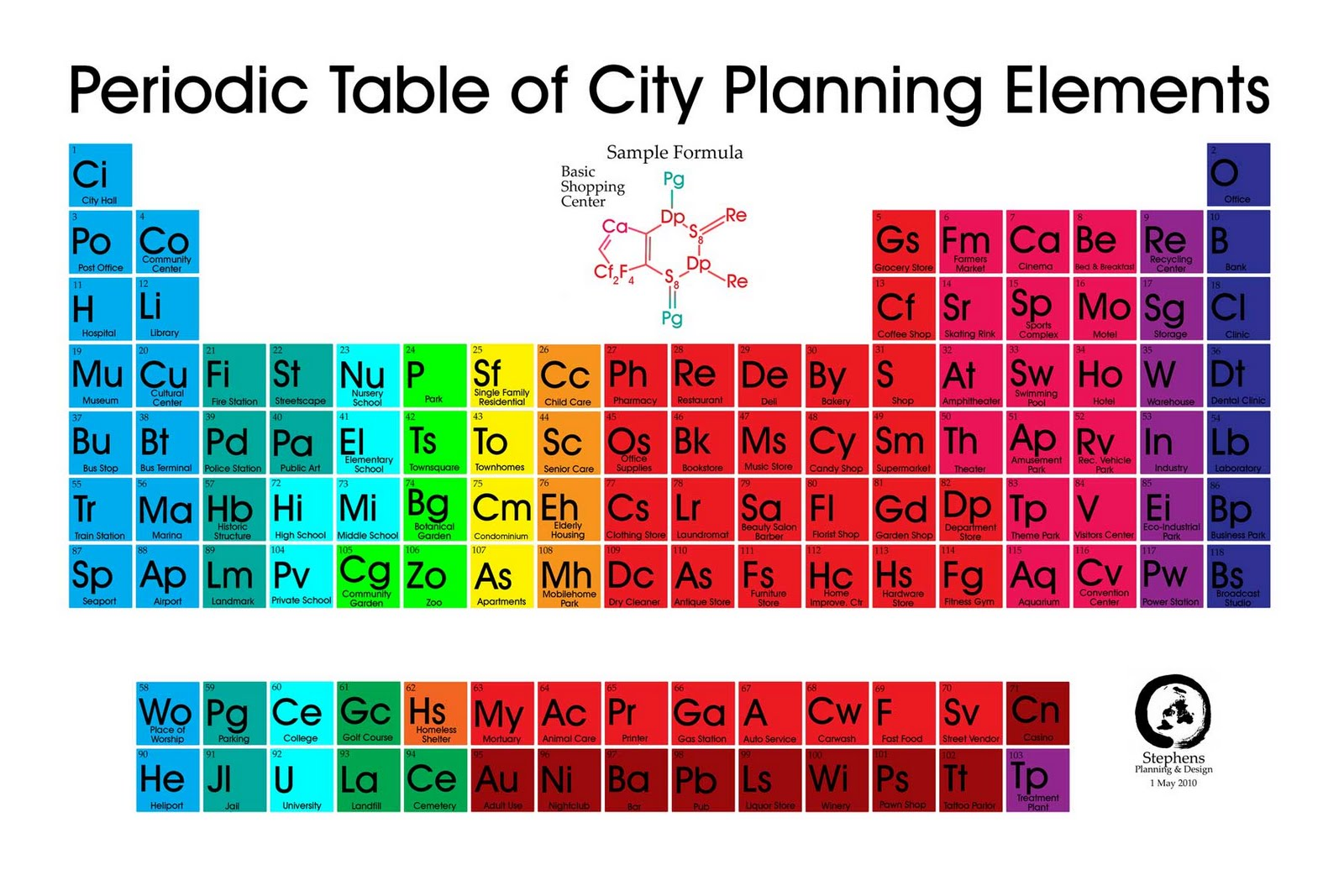 85 types of periodic tables show zen place for Periodic table 85 elements