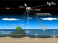 Satellite altimeters measure sea level by measuring the time it takes a radar pulse to make a round-trip from the satellite to the sea surface and back. (Credit: NOAA/STAR) Click to Enlarge.