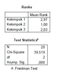 Test Friedman
