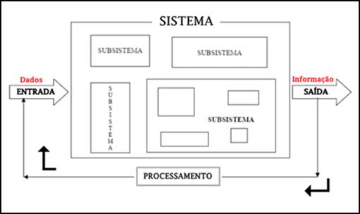 Conceito Sistemas de Informação