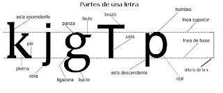 La forma básica de las letras