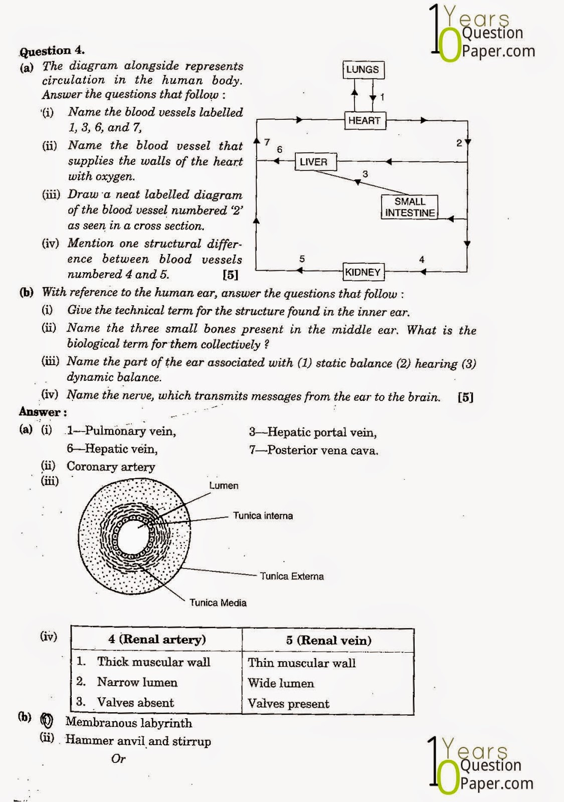 icse class 10th Biology solved question paper 2011