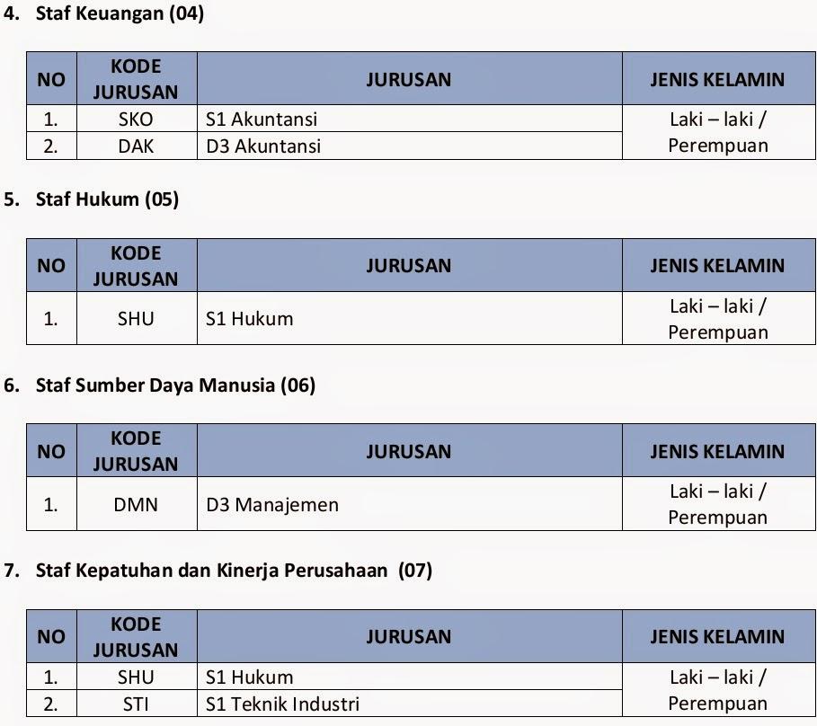 Lowongan Kerja Pt Pjb Serivices Aceh Jobs