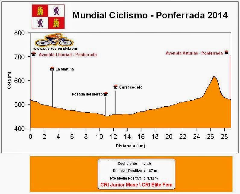 Perfil Junior Masculino CRI Ponferrada 2014