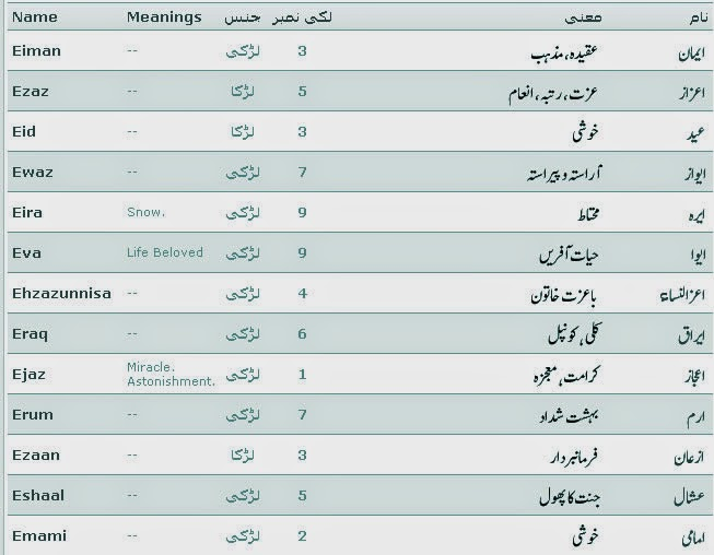 Islamic Names With Meaning And Lucky Number Started E