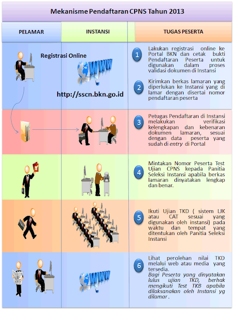 Alur Pendaftaran CPNS Online 2013