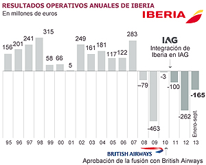 Iberia en pérdidas