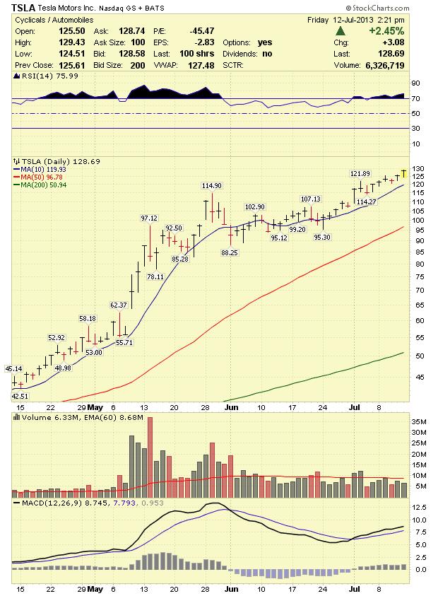 Stock Market Analysis Tesla Tsla Stock Analysis 7 15 13