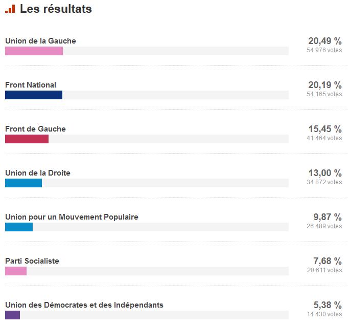 http://www.francetvinfo.fr/elections/resultats/seine-saint-denis_93/