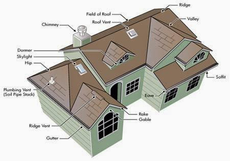 Roofing installation costs ayanahouse for Roof types and costs
