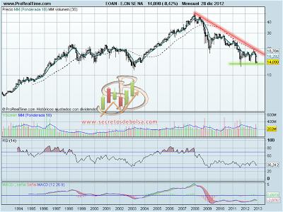 Análisis técnico de Eon a 28 de diciembre de 2012 en gráfico mensual