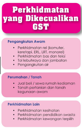 Gst Apa Barang Perkhidmatan Dikecuali Cukai Ikatan Muslimin Malaysia Isma Kuala Terengganu