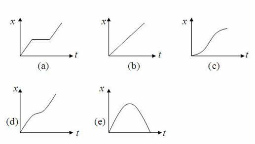 Ap physics resources may 2012 ap physics b c multiple choice practice questions on one dimensional kinematics ccuart Images