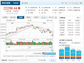 中国株コバンザメ投資 香港ハンセン指数20130320