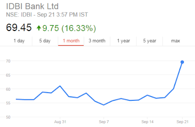 IDBI bank Share Price Chart