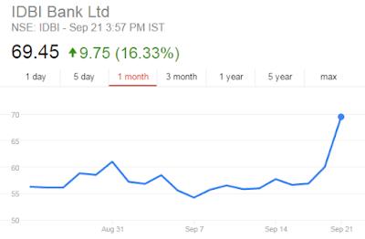 IDBI bank Share Price Chart