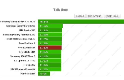 Durata batteria sulle chiamate telefoniche per Nokia X Dual Sim