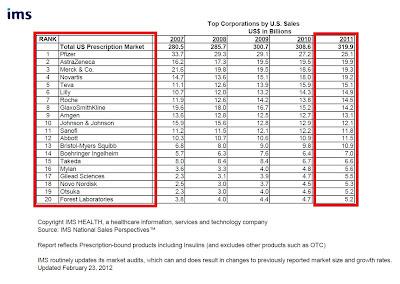 Classement 2012 des 20 premiers laboratoires pharmaceutiques aux USA avec chiffres d'affaires 2011 IMS Health