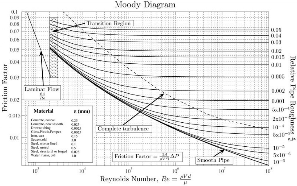 How to read moody diagram mechanical engineering for circular pipes the problems can be solved using swamee jain equation but for the other types it is really difficult in these cases moody diagram or ccuart Gallery