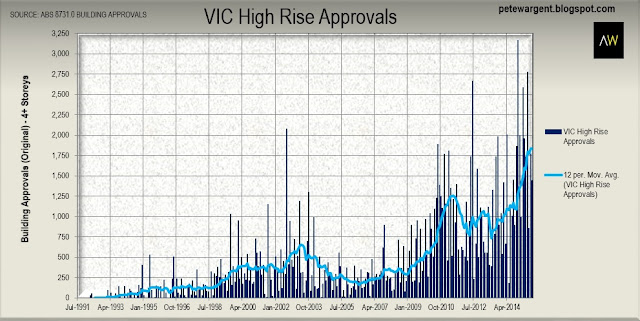 vic high rise approvals