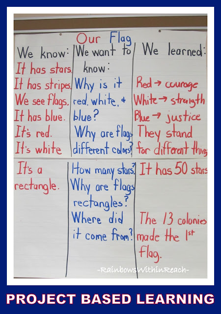 photo of: President's Day Anchor Chart via RainbowsWithinReach