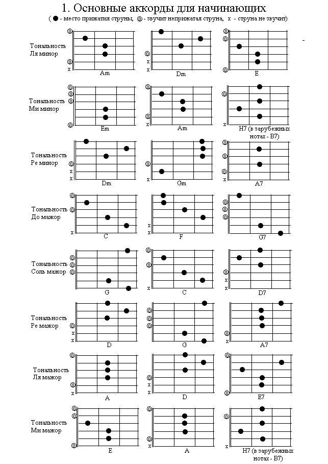 основных аккордов которые