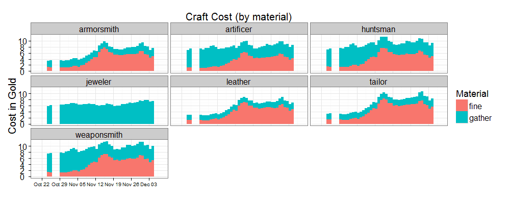 Components To Craft Gw