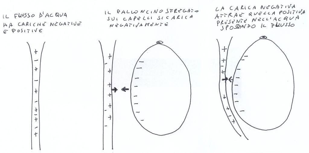 spesso Esperimento Di Scienze: Deviare Il Flusso Dell'Acqua Del Rubinetto  PV69