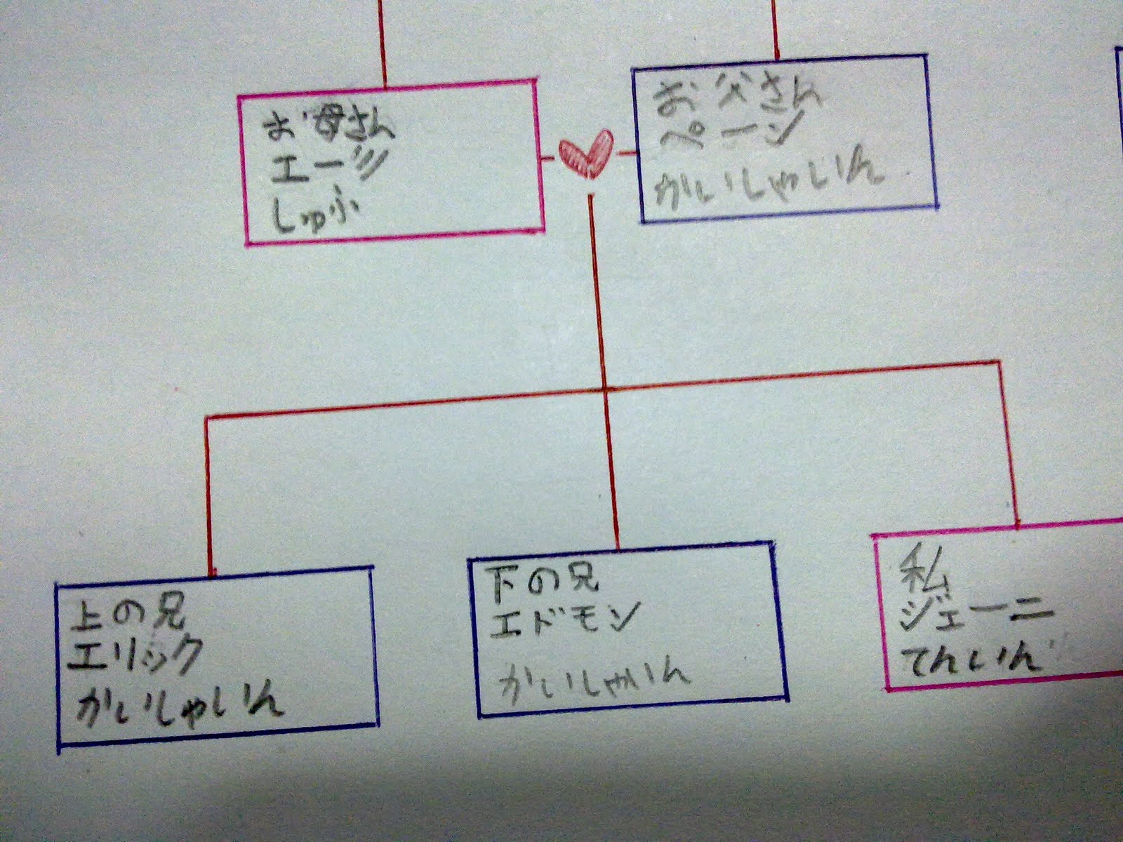 my family tree template .