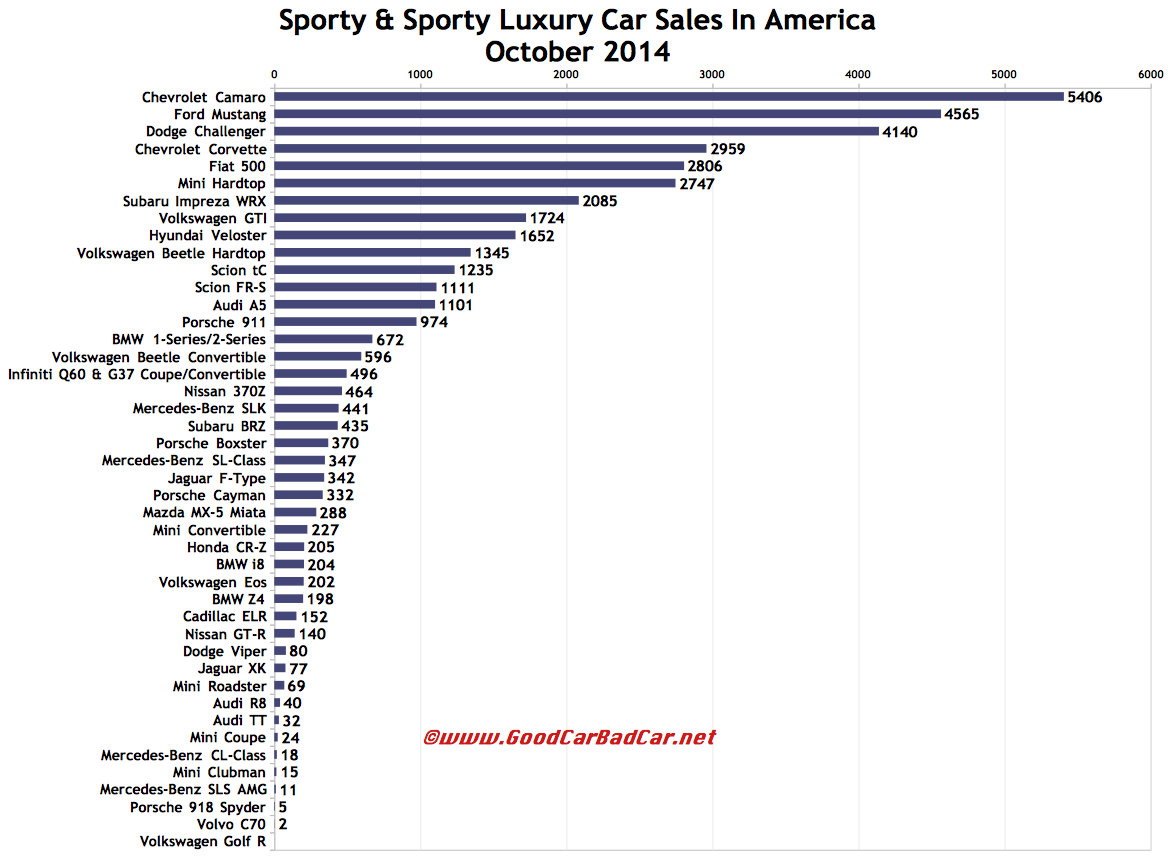 USA sports car sales chart October 2014