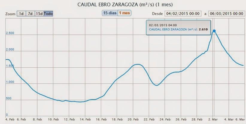 las tres crecidas del Ebro Febrero-Marzo 2015