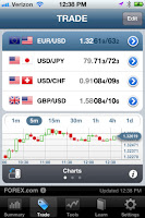 FOREXTrader by FOREX.com for iOS 2.4: Full Access to the FOREX.com