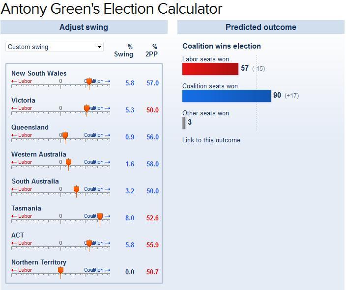 Date calculation in Melbourne