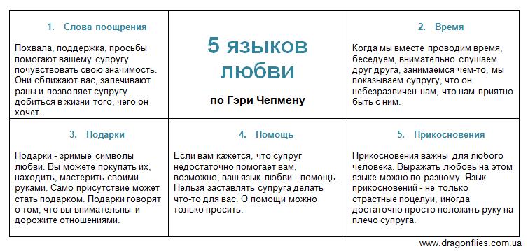 Гэри Чепмен 5 языков любви