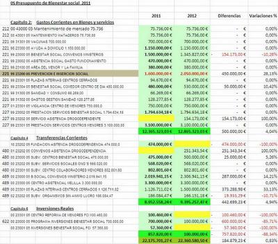 Presupuesto Melilla. CONSEJERIA DE BIENESTAR SOCIAL 2012. FEDESME