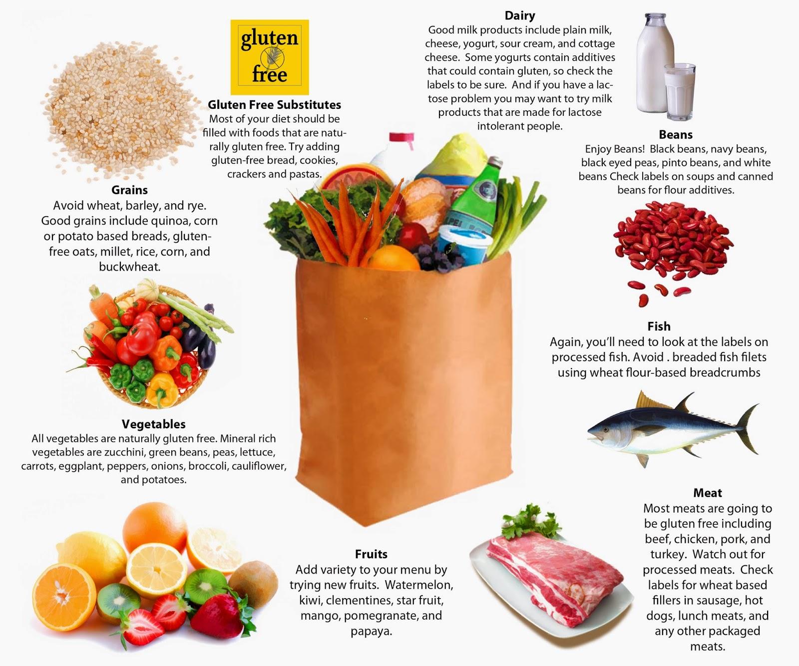 Gluten-free diet :