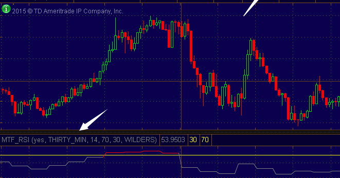 Multi time frame rsi strategy