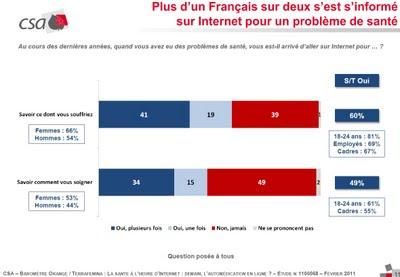 plus d'un français sur 2 s'est informé sur internet pour un problème de santé sondage csa pour orange terrafemina fev 2011