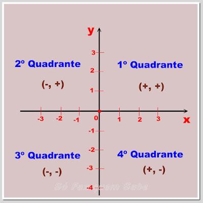 Representação dos sinas das abscissas e das ordenadas dos pontos no plano cartesiano
