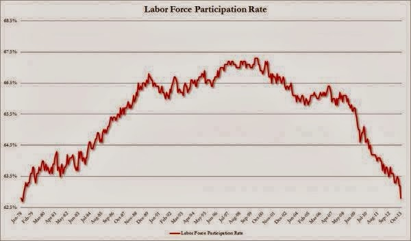 Get Ready For More B.S. From The BLS  - Labor Force Participation chart