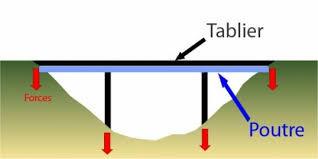 Dimensionnement de Ponts-poutre en béton armé précontraint