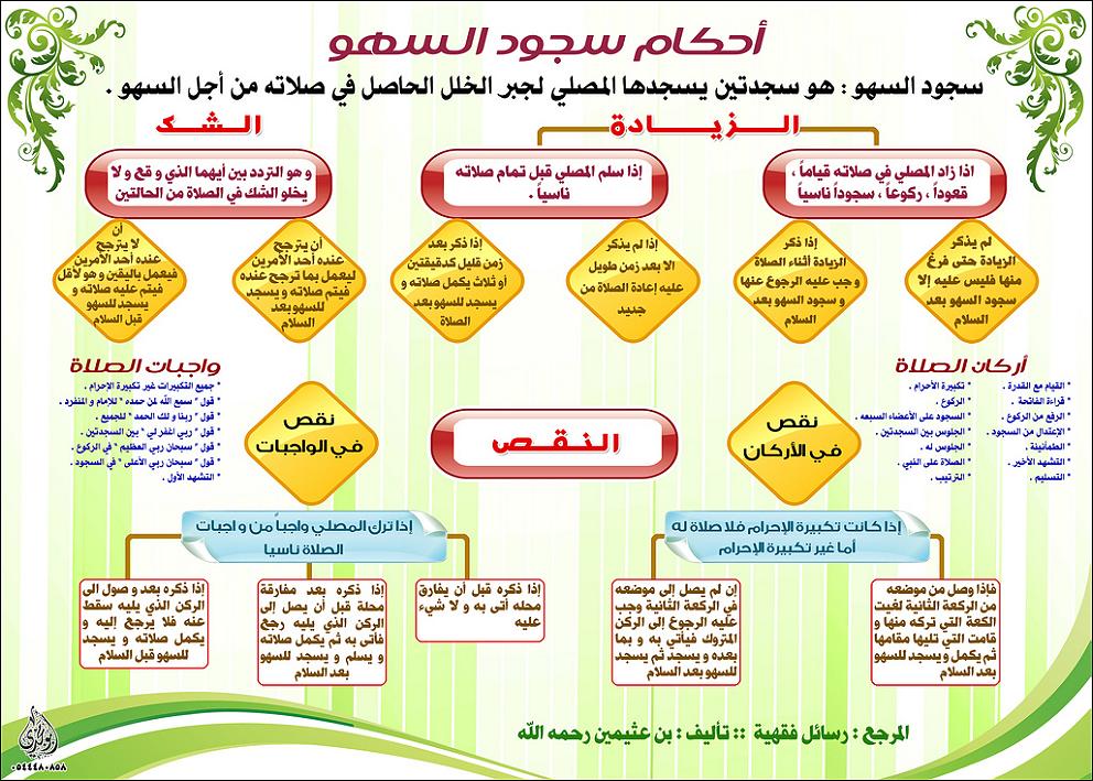 ملخص أحكام سجود السهو