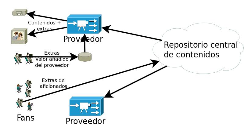 Arquitectura de proveedor de contenidos digitales abierta