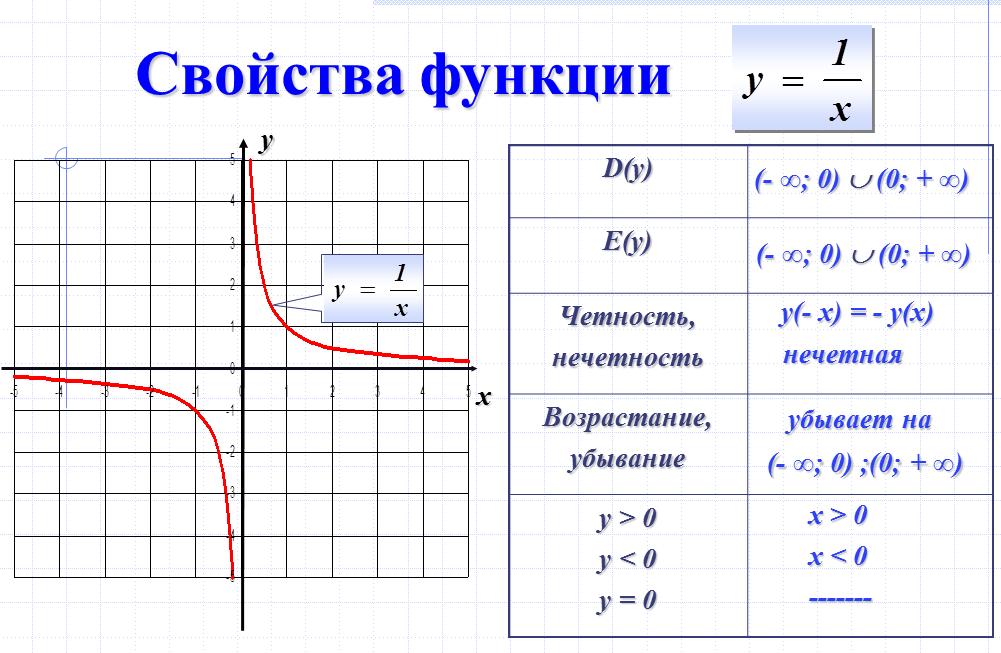 графика и ее обозначения