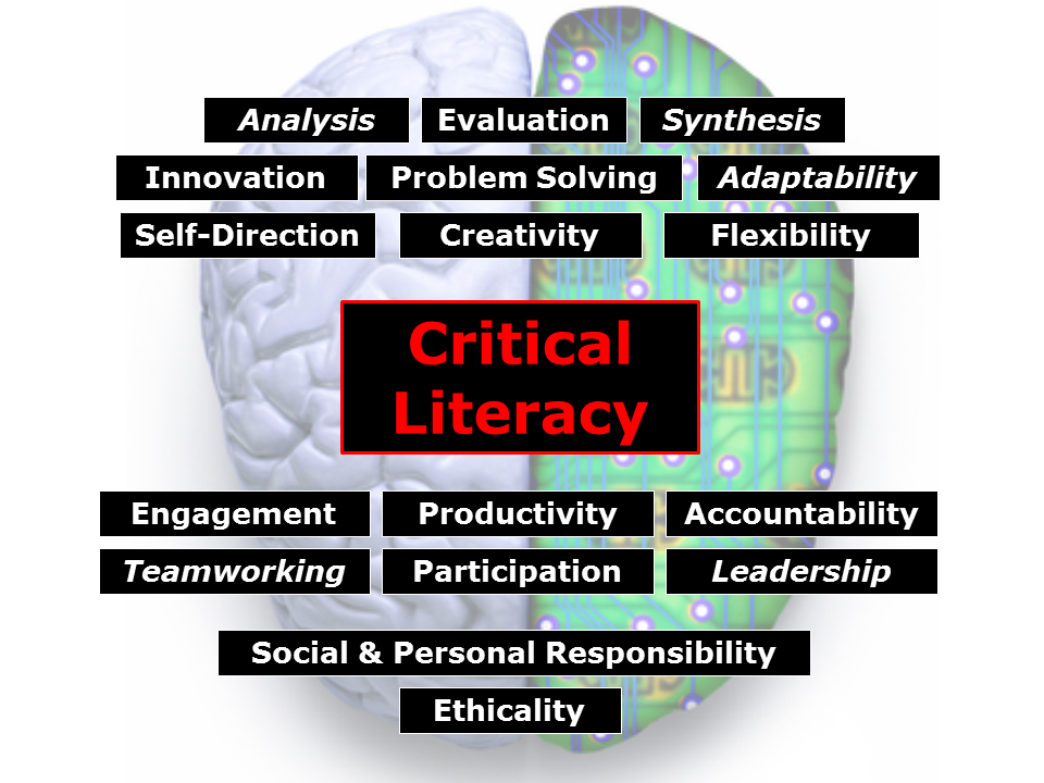 critical literacy Teaching for critical literacy empowers students to be active thinkers, to look at the world from multiple perspectives and to develop questioning habits that encourage them to think and act on their decisions critical literacy can be applied across subject areas, modes of expression, texts and new technologies letter 85x11.