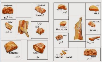 القطع الممتازة من اللحوم